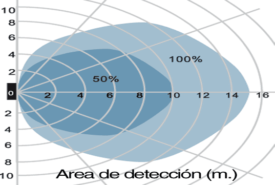 area-deteccion-c.png